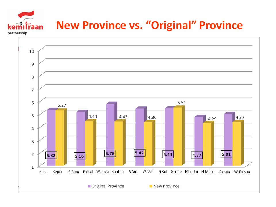 New Province vs. Original Province