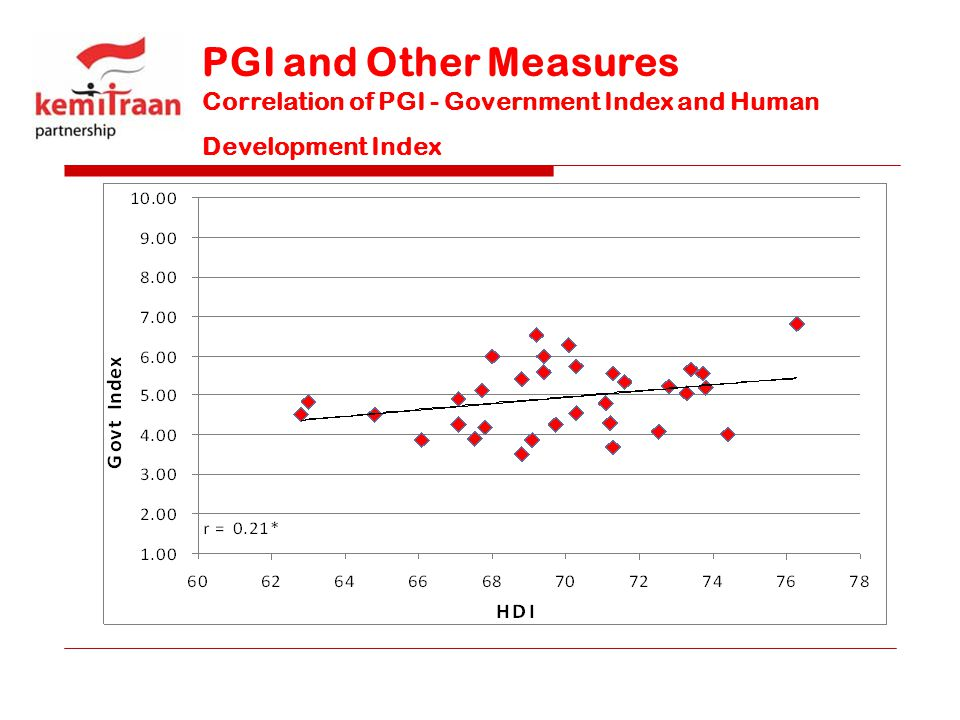 PGI and Other Measures Correlation of PGI - Government Index and Human Development Index