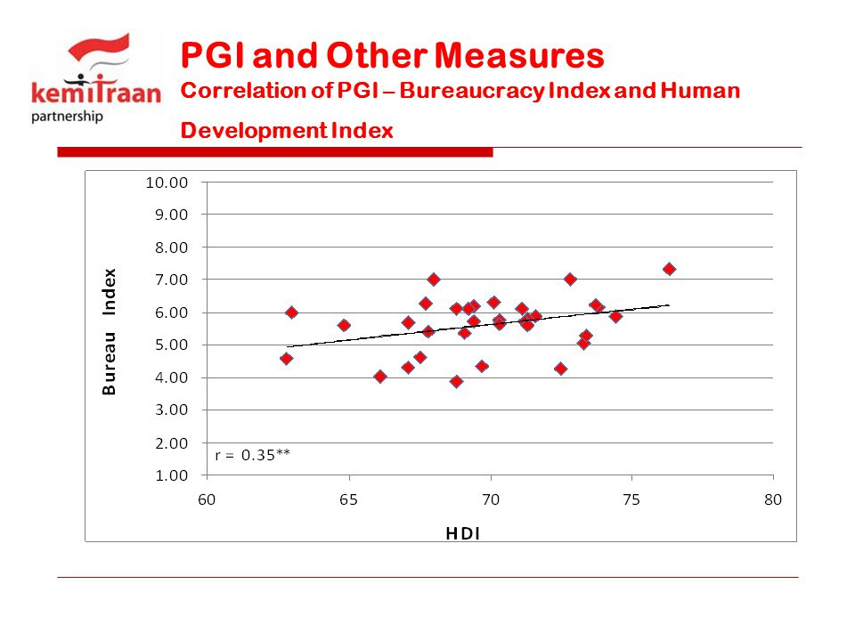 PGI and Other Measures Correlation of PGI – Bureaucracy Index and Human Development Index