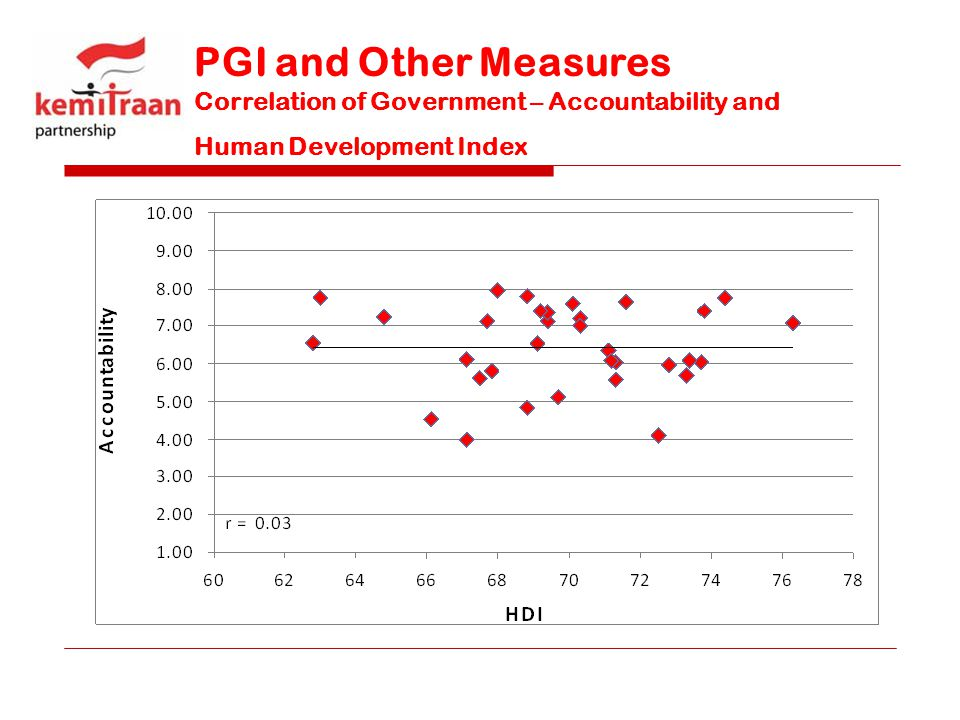 PGI and Other Measures Correlation of Government – Accountability and Human Development Index