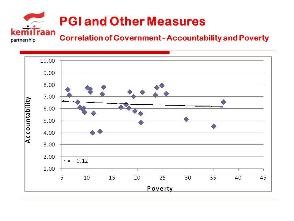 PGI and Other Measures Correlation of Government - Accountability and Poverty