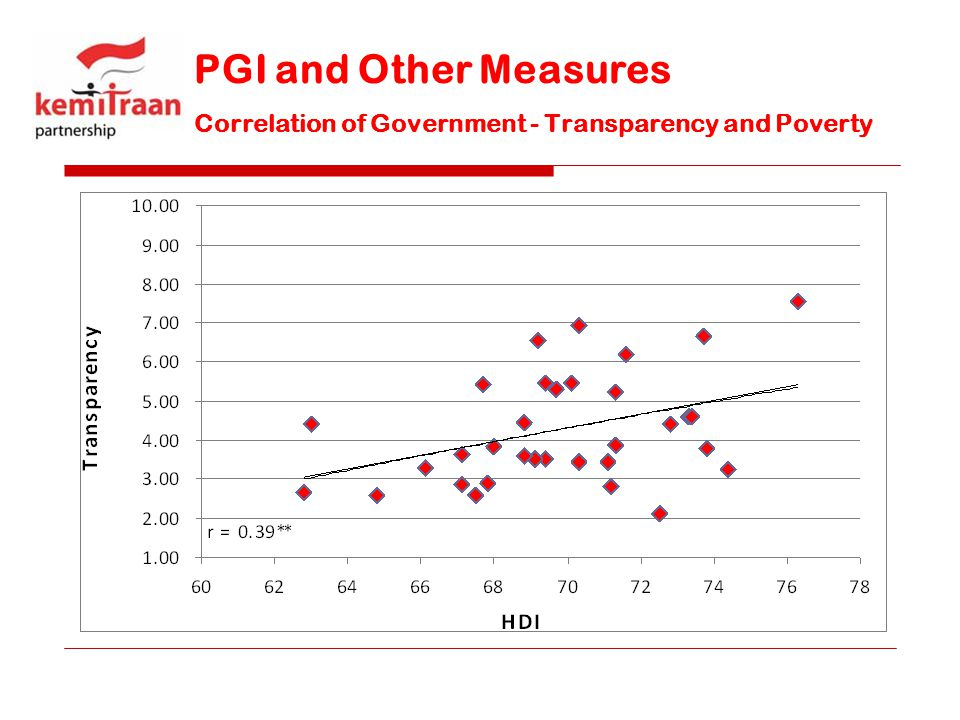 PGI and Other Measures Correlation of Government - Transparency and Poverty