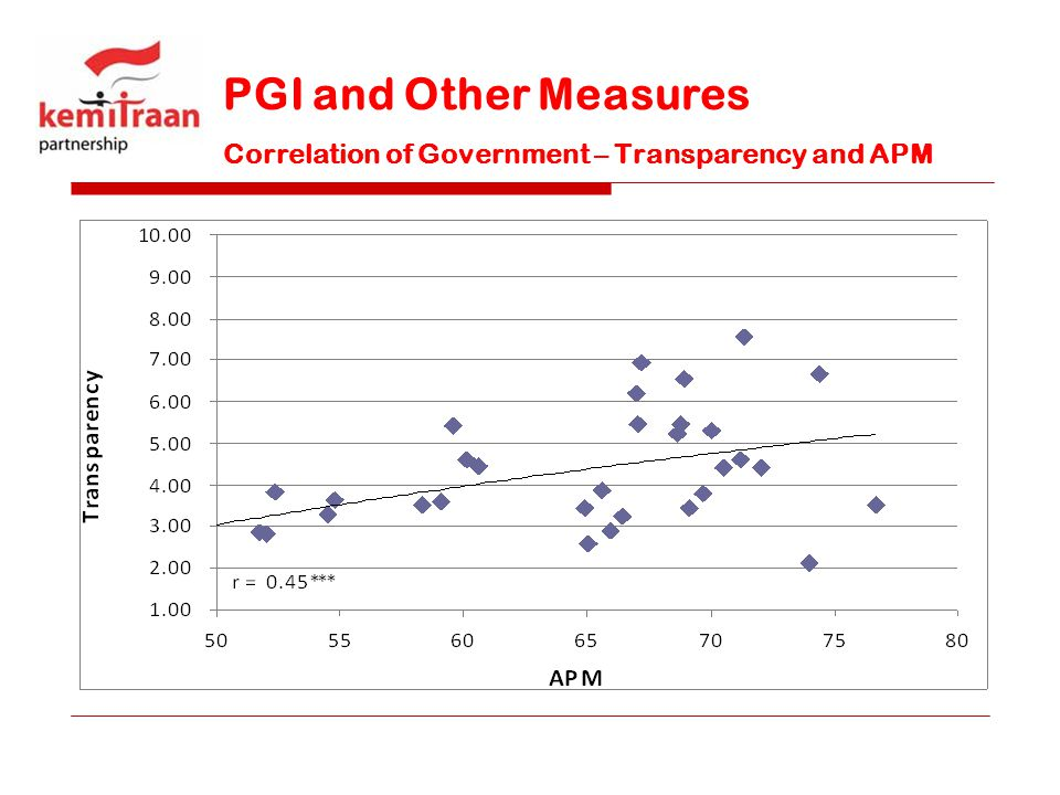 PGI and Other Measures Correlation of Government – Transparency and APM