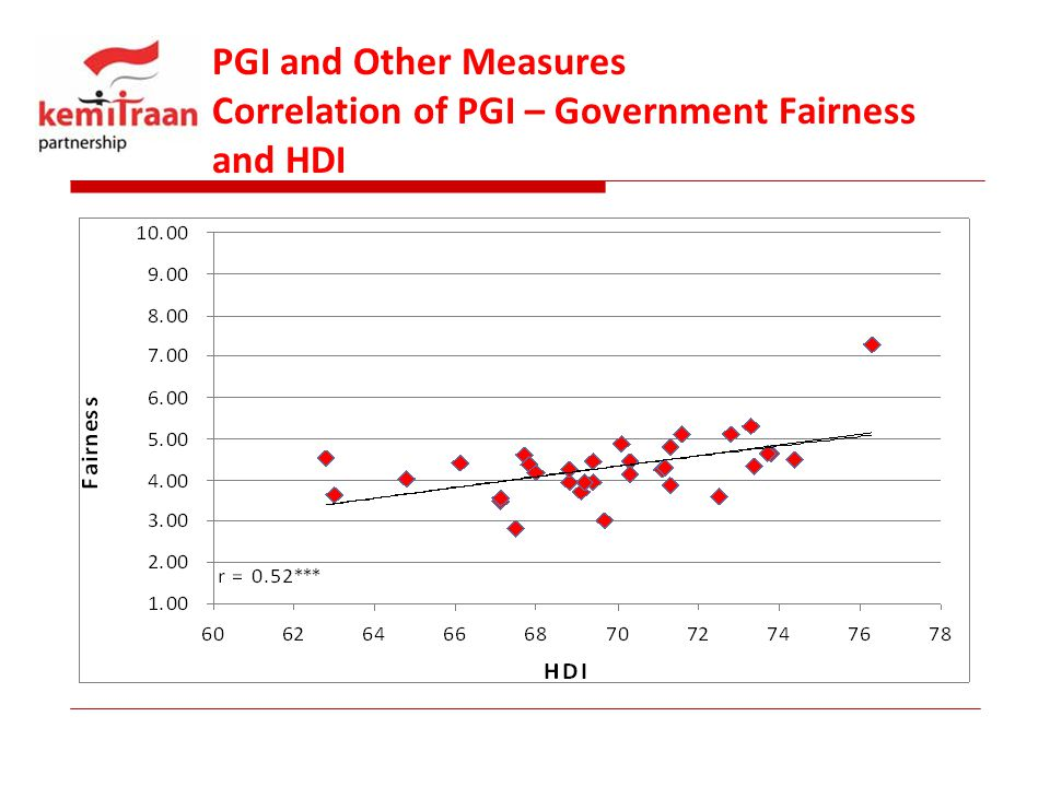 PGI and Other Measures Correlation of PGI – Government Fairness and HDI