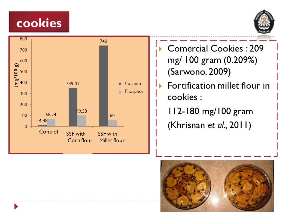 cookies Comercial Cookies : 209 mg/ 100 gram (0.209%) (Sarwono, 2009)