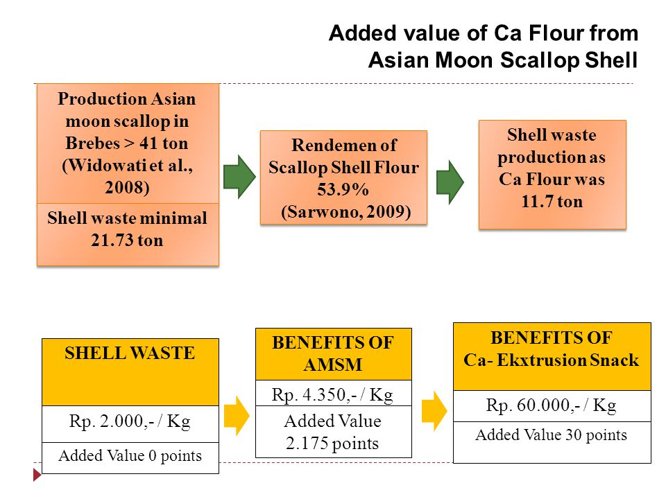 Added value of Ca Flour from Asian Moon Scallop Shell
