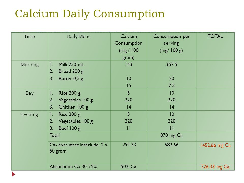 Calcium Daily Consumption