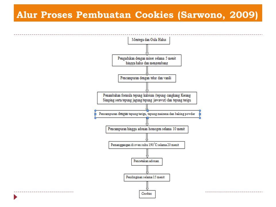 Alur Proses Pembuatan Cookies (Sarwono, 2009)