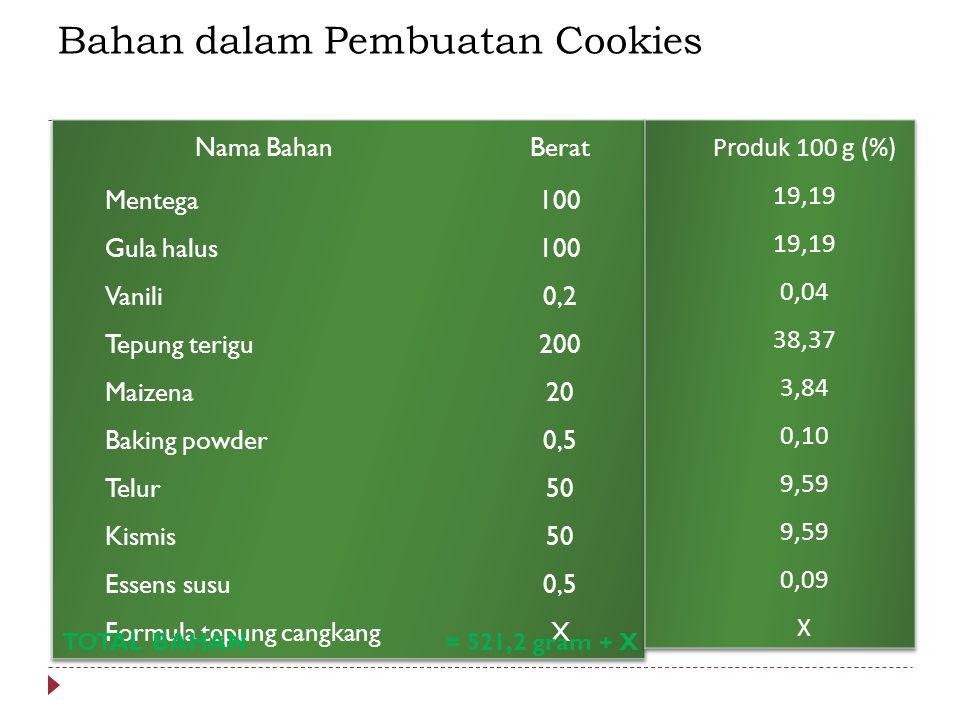 Bahan dalam Pembuatan Cookies