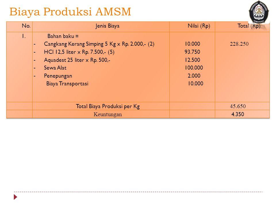 Total Biaya Produksi per Kg