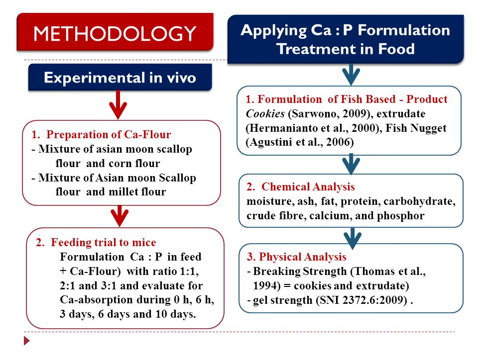 Applying Ca : P Formulation Treatment in Food