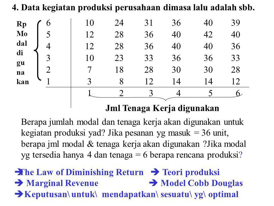 4. Data kegiatan produksi perusahaan dimasa lalu adalah sbb.