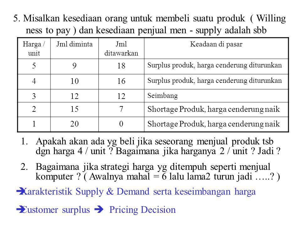 Karakteristik Supply & Demand serta keseimbangan harga