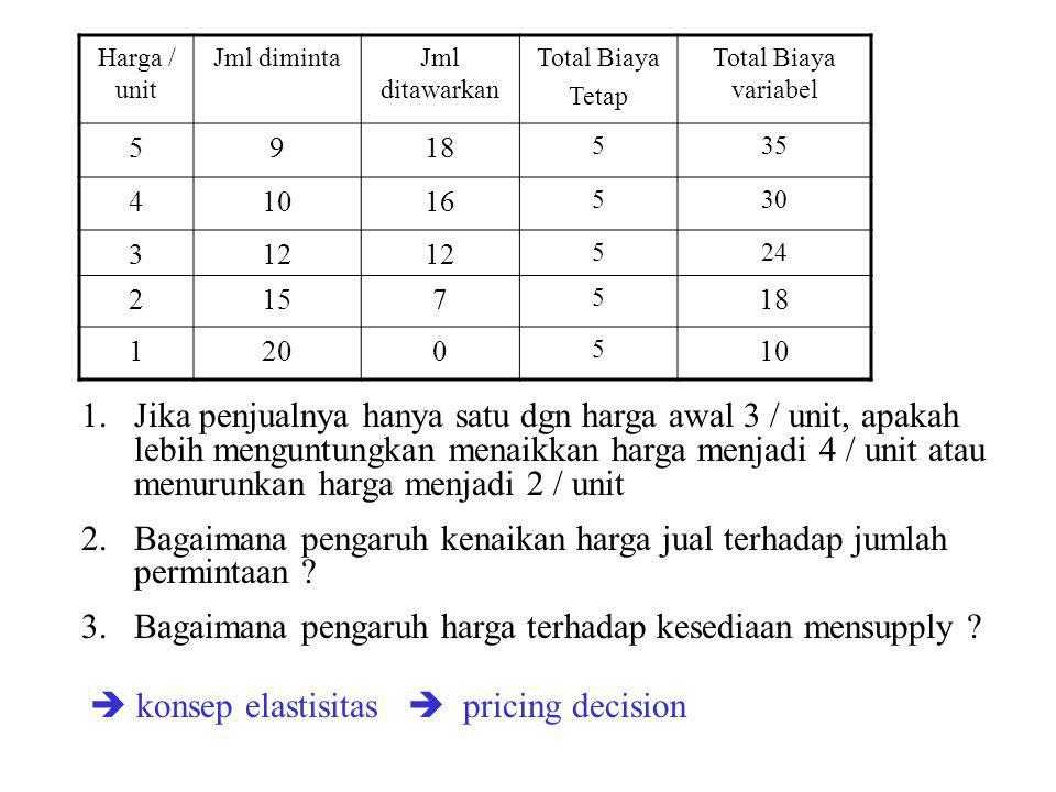Bagaimana pengaruh kenaikan harga jual terhadap jumlah permintaan