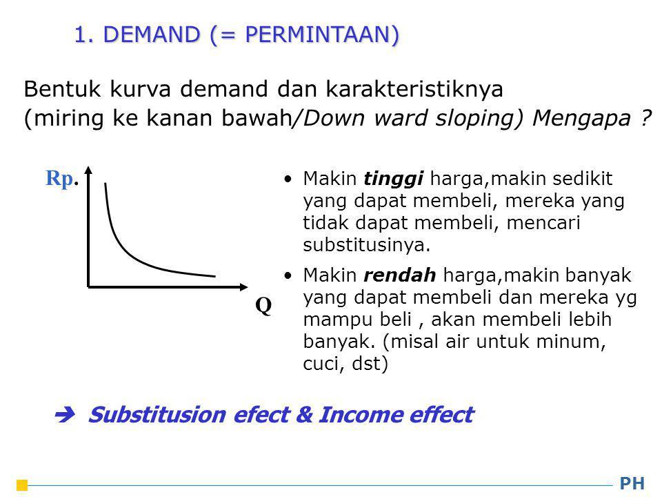 Bentuk kurva demand dan karakteristiknya