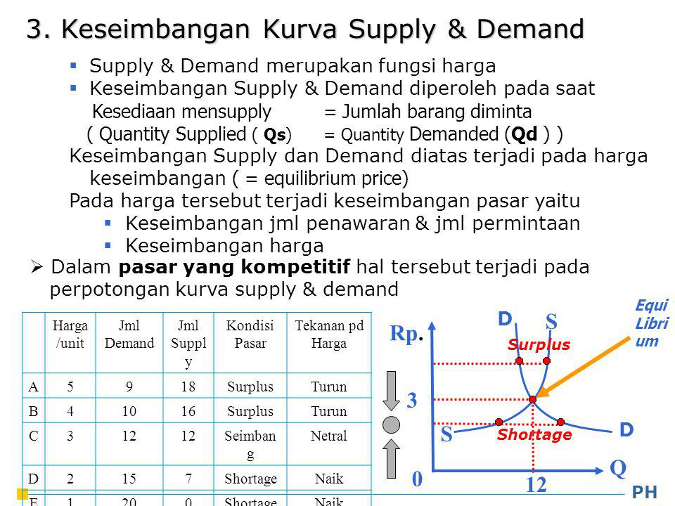 3. Keseimbangan Kurva Supply & Demand