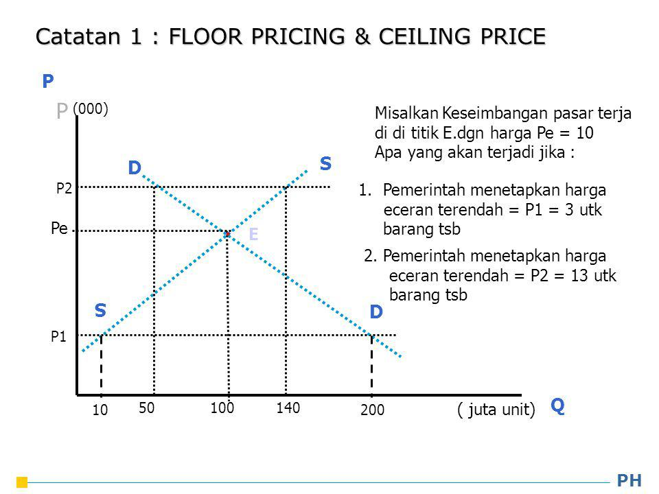 Catatan 1 : FLOOR PRICING & CEILING PRICE