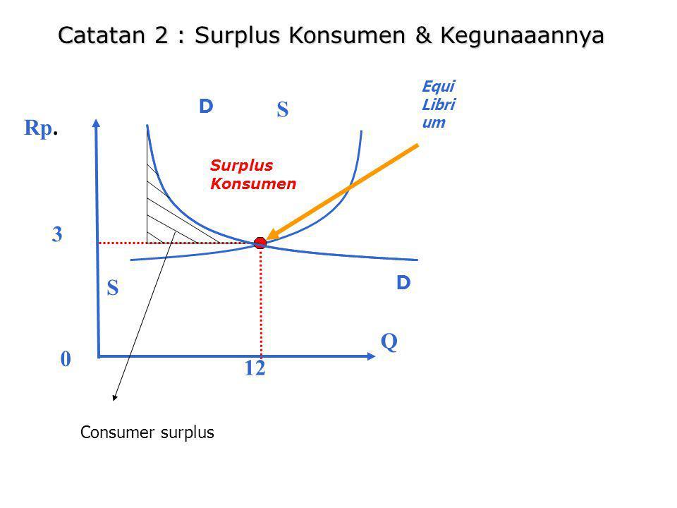 Catatan 2 : Surplus Konsumen & Kegunaaannya