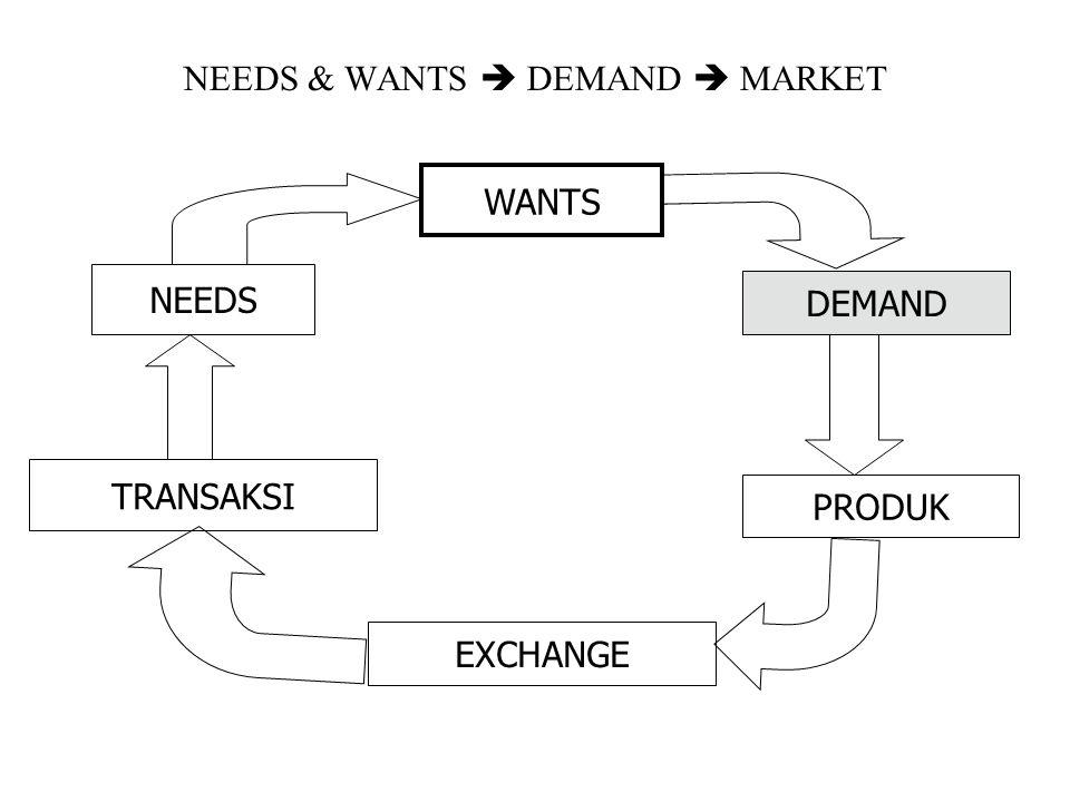 NEEDS & WANTS  DEMAND  MARKET