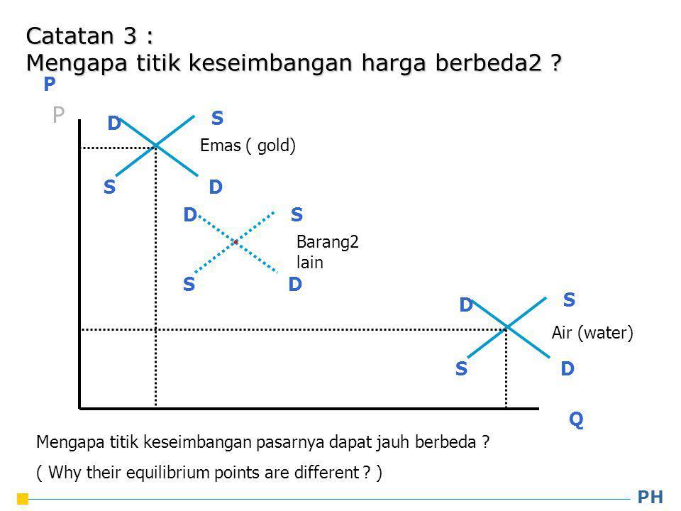 Mengapa titik keseimbangan harga berbeda2