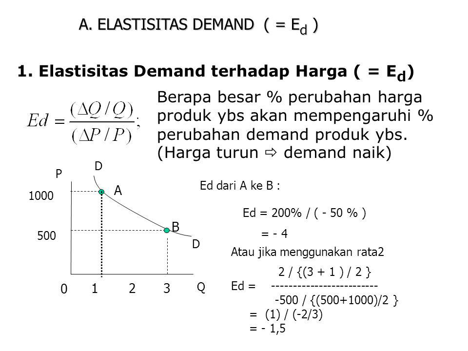 A. ELASTISITAS DEMAND ( = Ed )