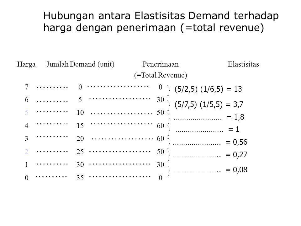 Hubungan antara Elastisitas Demand terhadap harga dengan penerimaan (=total revenue)