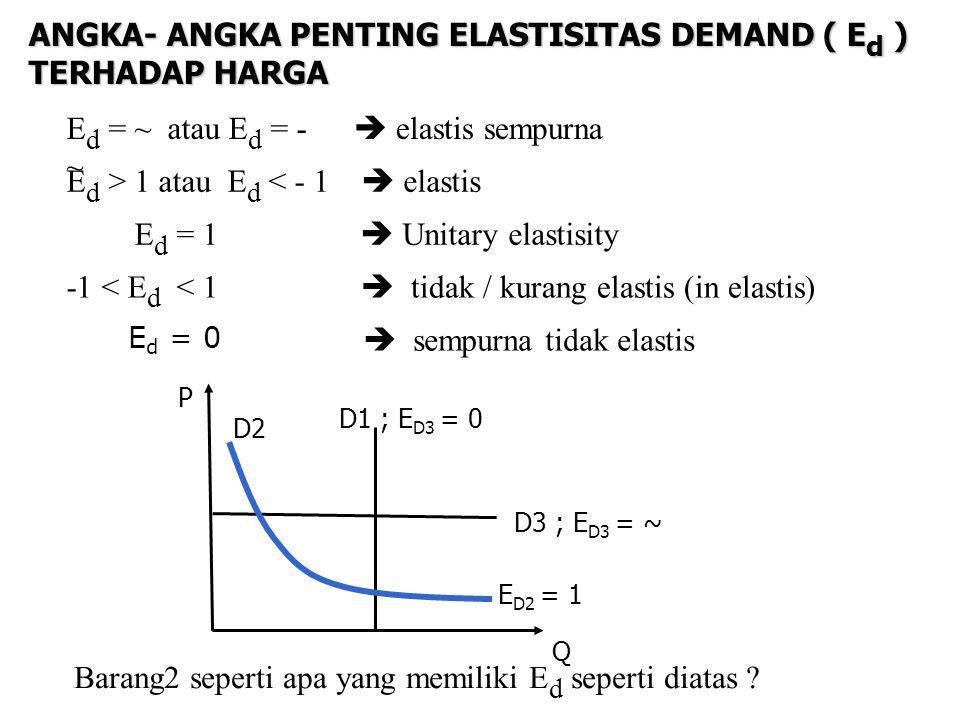 ANGKA- ANGKA PENTING ELASTISITAS DEMAND ( Ed ) TERHADAP HARGA