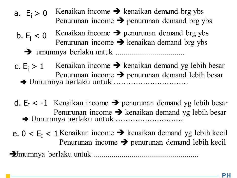 Kenaikan income  kenaikan demand brg ybs
