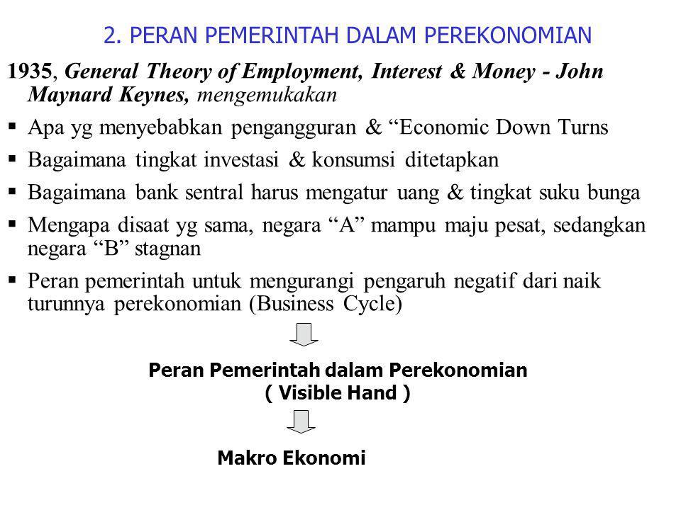 Peran Pemerintah dalam Perekonomian
