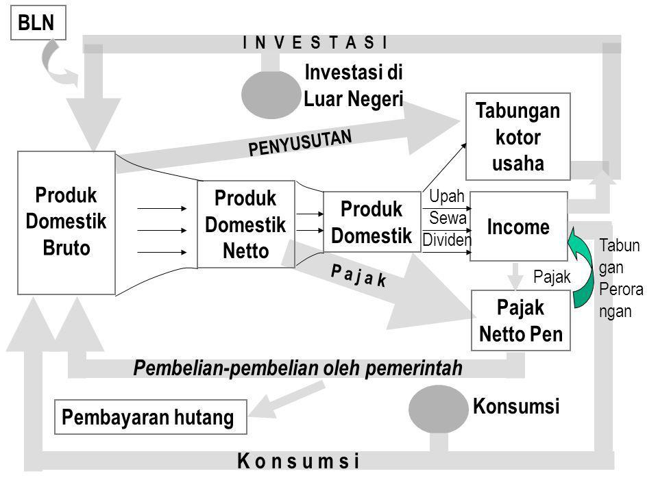 Investasi di Luar Negeri