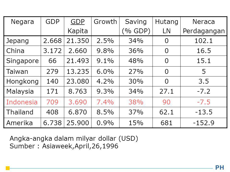 Angka-angka dalam milyar dollar (USD) Sumber : Asiaweek,April,26,1996