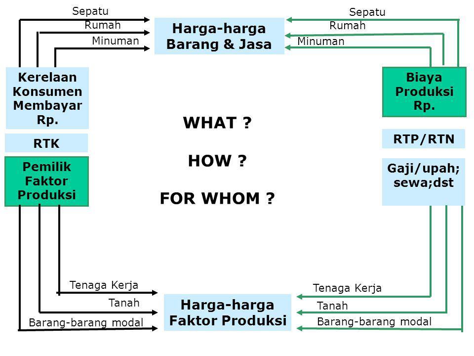 Harga-harga Barang & Jasa Harga-harga Faktor Produksi