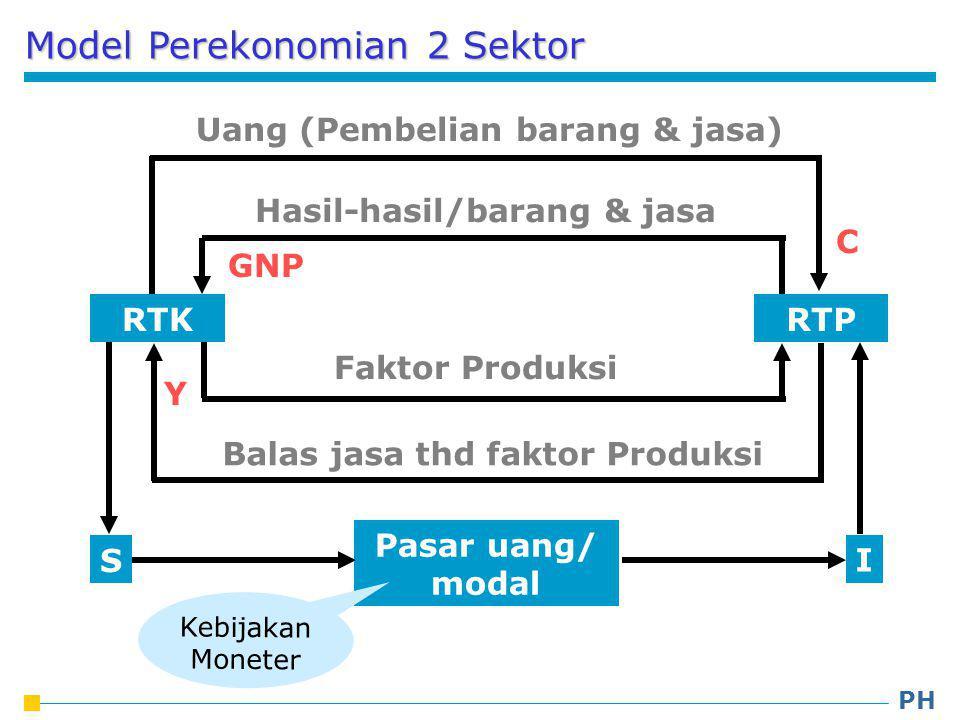 Model Perekonomian 2 Sektor