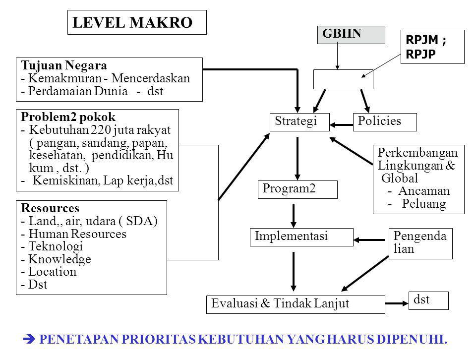 LEVEL MAKRO GBHN Tujuan Negara - Kemakmuran - Mencerdaskan