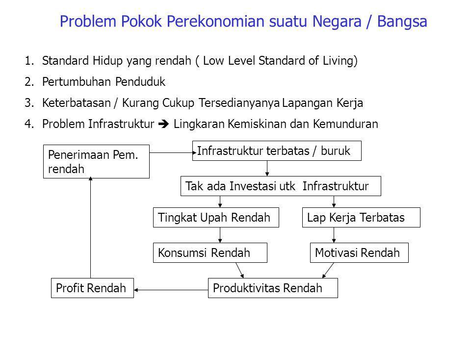 Problem Pokok Perekonomian suatu Negara / Bangsa
