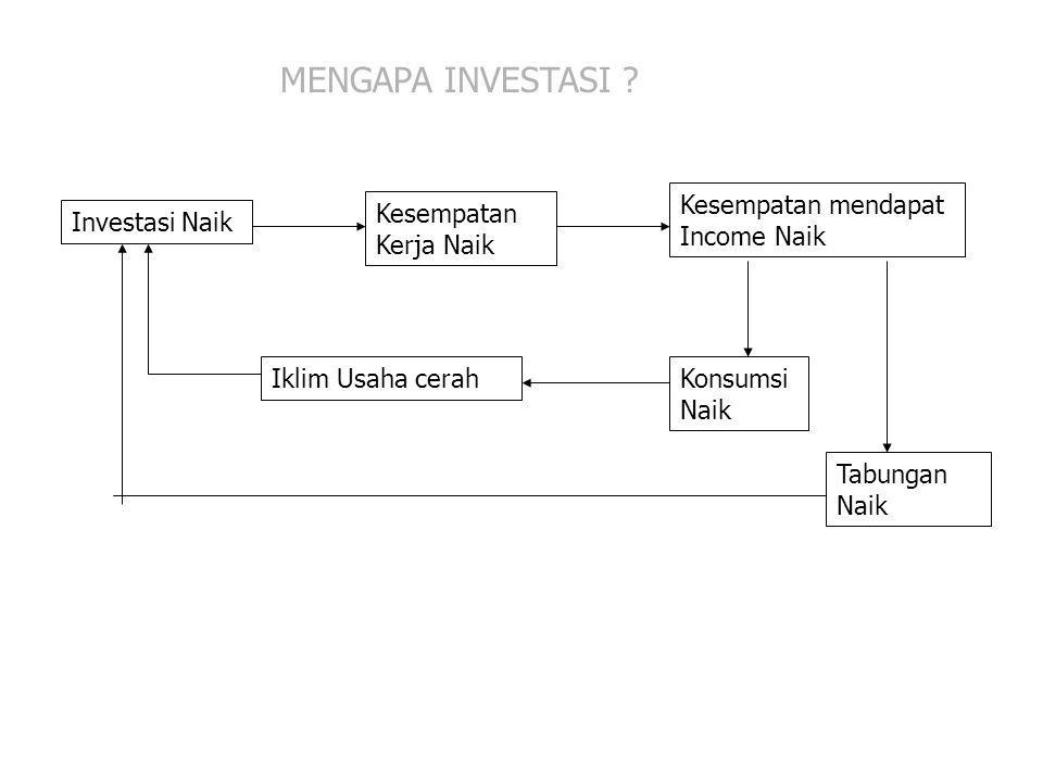 MENGAPA INVESTASI Kesempatan mendapat Income Naik