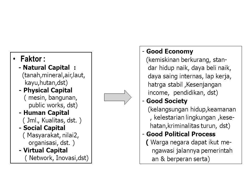 Faktor : Good Economy (kemiskinan berkurang, stan-