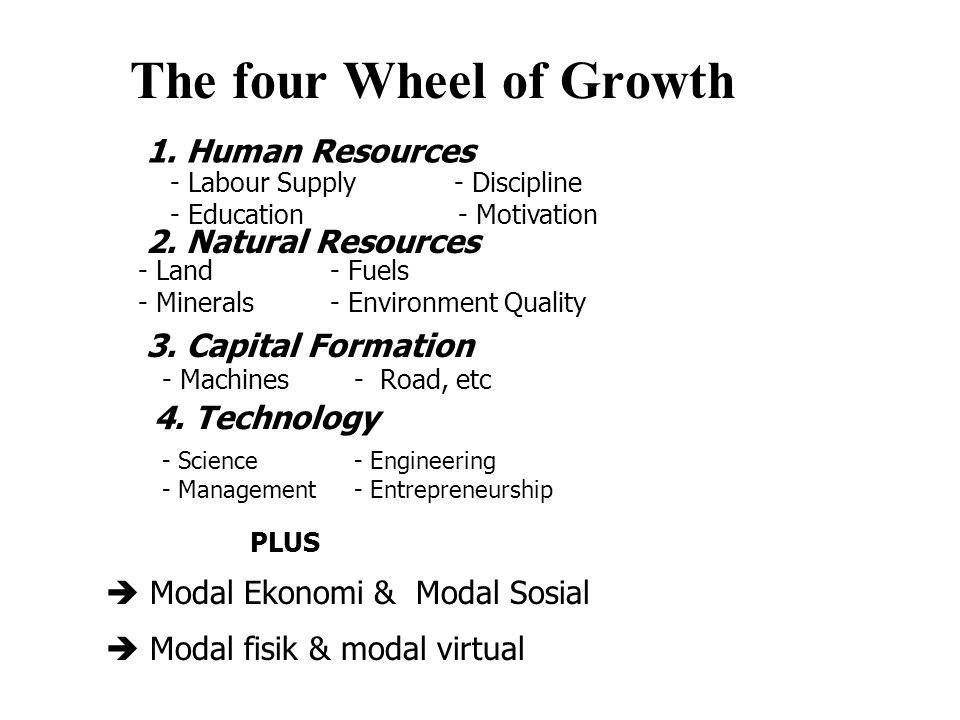 The four Wheel of Growth