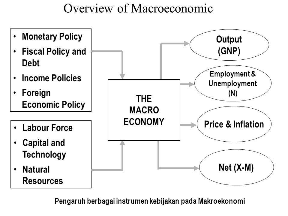 Overview of Macroeconomic