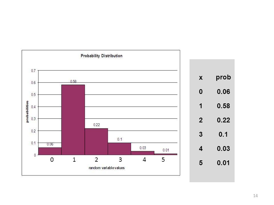 x prob 0.06 1 0.58 2 0.22 3 0.1 4 0.03 5 0.01 1 2 3 4 5