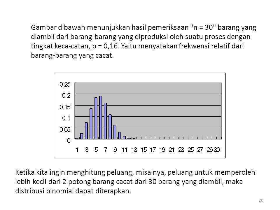 Gambar dibawah menunjukkan hasil pemeriksaan n = 30 barang yang diambil dari barang-barang yang diproduksi oleh suatu proses dengan tingkat keca-catan, p = 0,16. Yaitu menyatakan frekwensi relatif dari barang-barang yang cacat.
