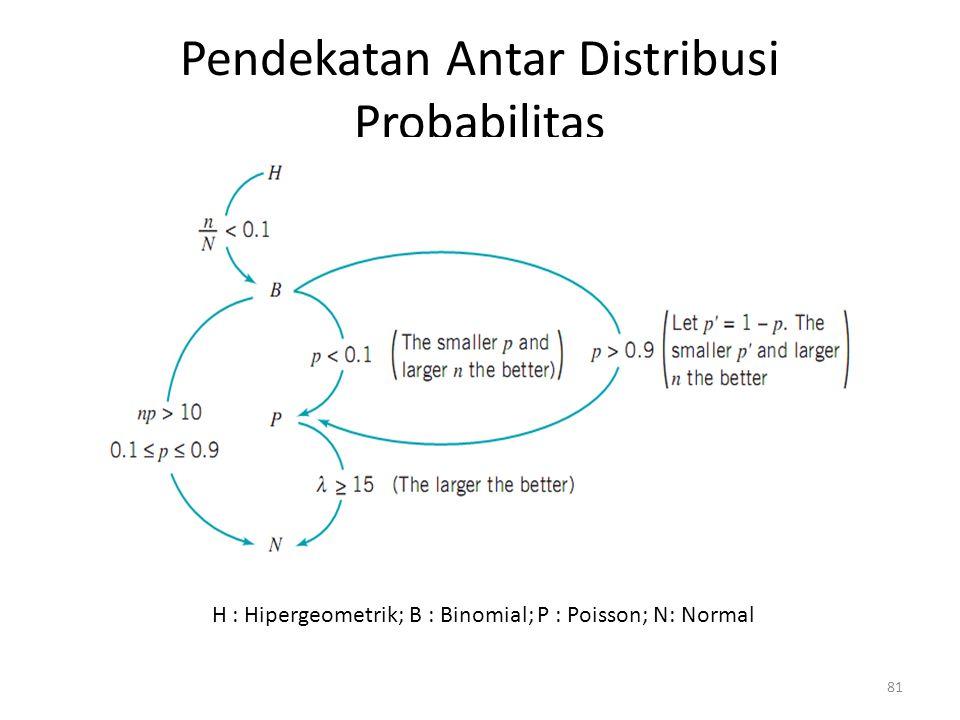 Pendekatan Antar Distribusi Probabilitas
