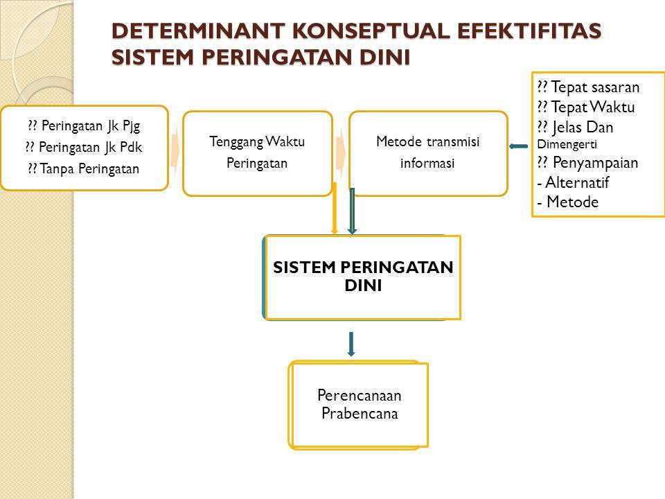DETERMINANT KONSEPTUAL EFEKTIFITAS SISTEM PERINGATAN DINI