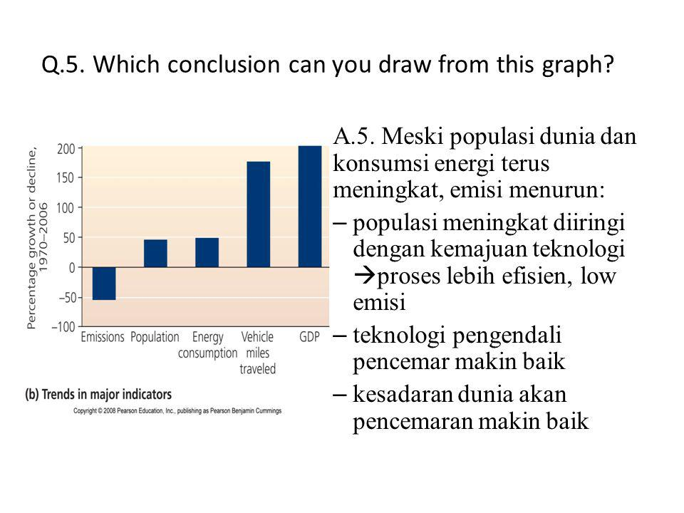 Q.5. Which conclusion can you draw from this graph