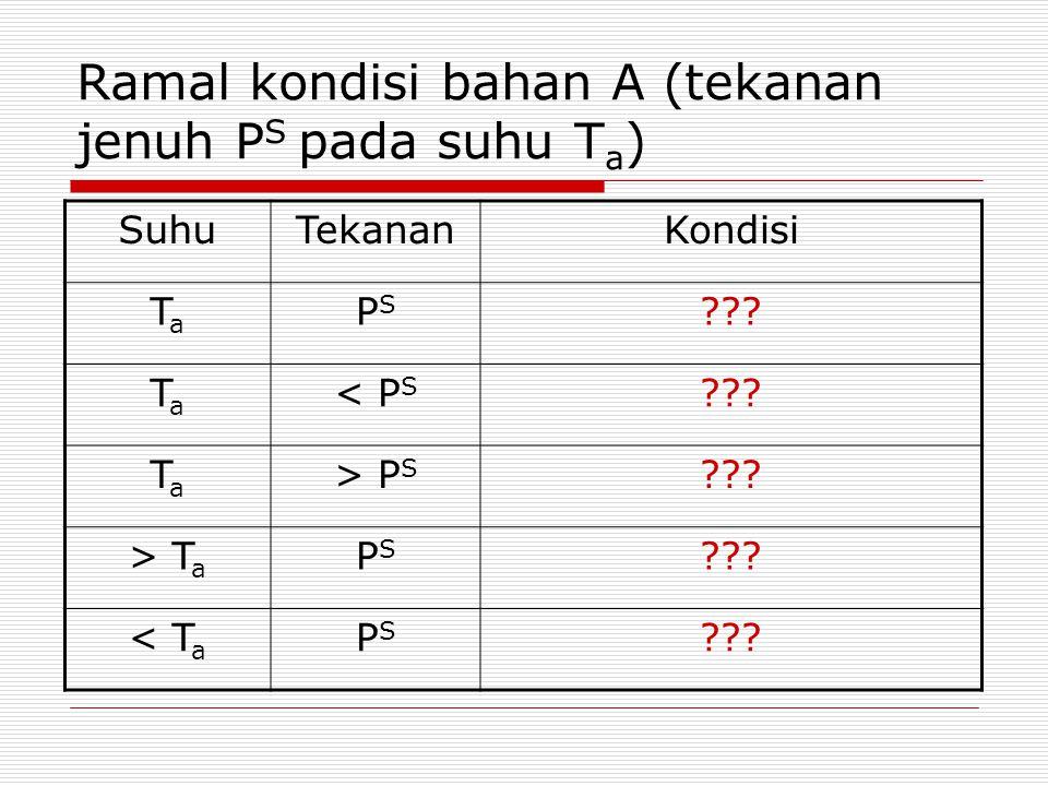 Ramal kondisi bahan A (tekanan jenuh PS pada suhu Ta)