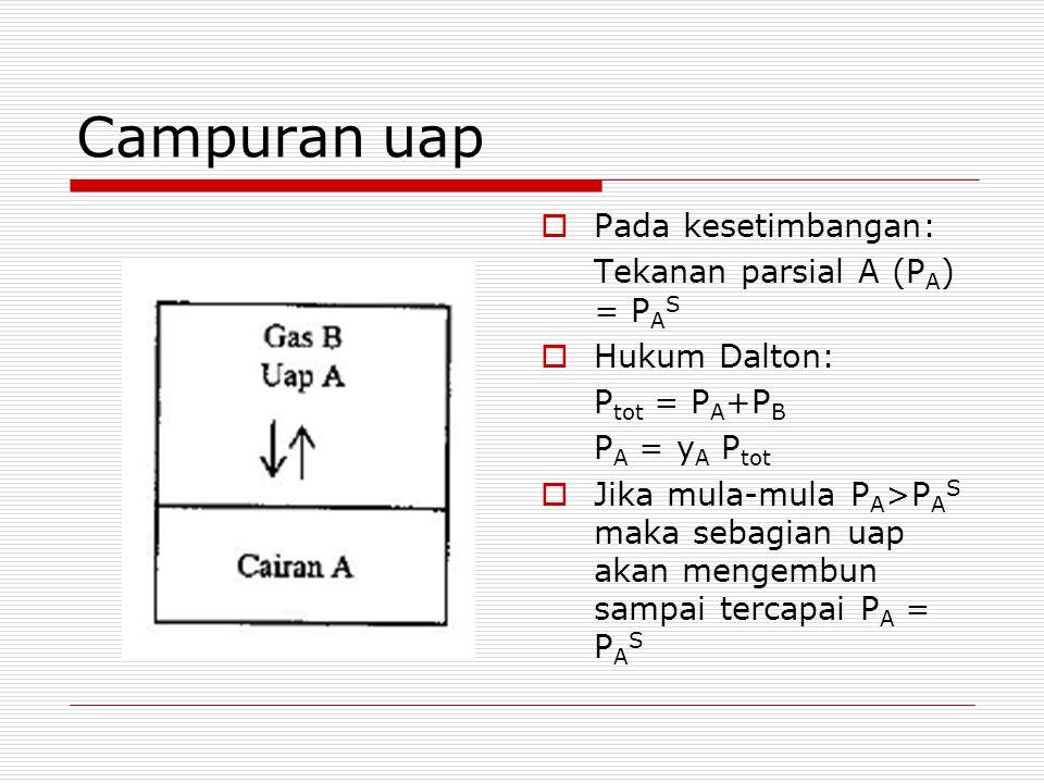 Campuran uap Pada kesetimbangan: Tekanan parsial A (PA) = PAS