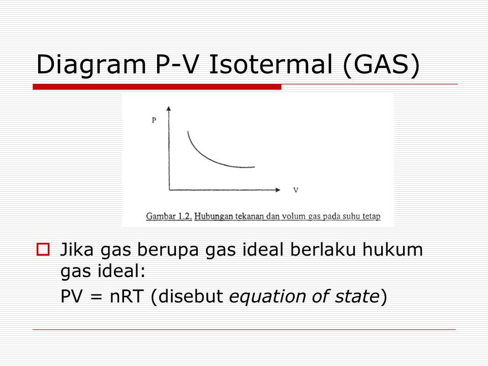 Diagram P-V Isotermal (GAS)