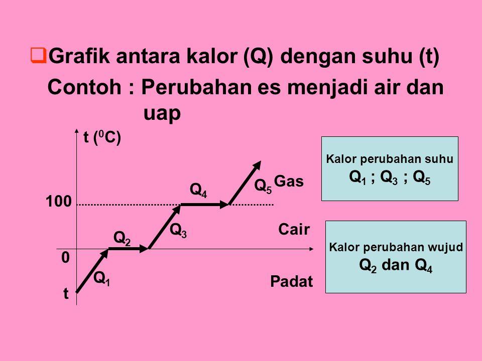 Grafik antara kalor (Q) dengan suhu (t)