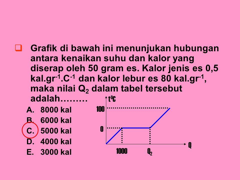Grafik di bawah ini menunjukan hubungan antara kenaikan suhu dan kalor yang diserap oleh 50 gram es. Kalor jenis es 0,5 kal.gr-1.C-1 dan kalor lebur es 80 kal.gr-1, maka nilai Q2 dalam tabel tersebut adalah………