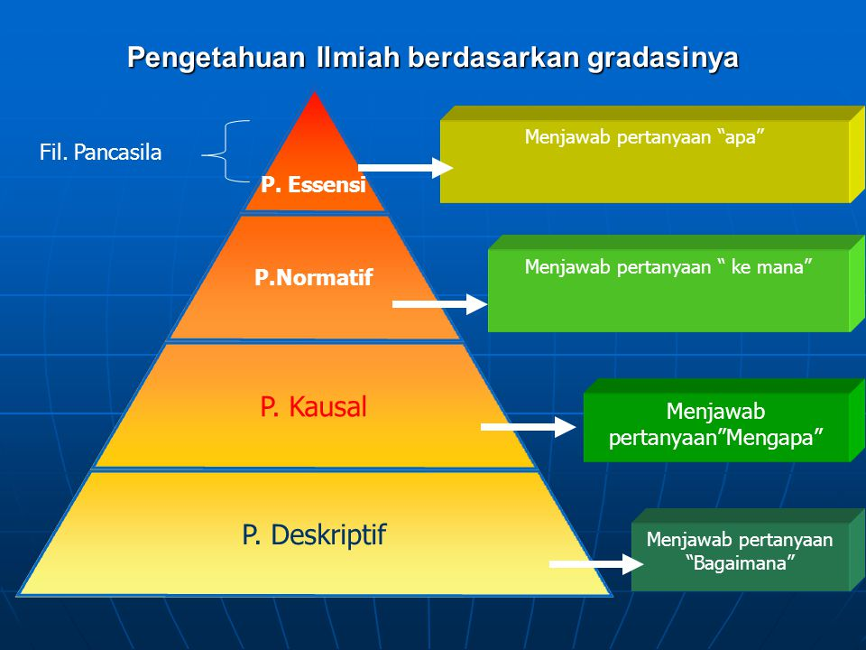 Pengetahuan Ilmiah berdasarkan gradasinya